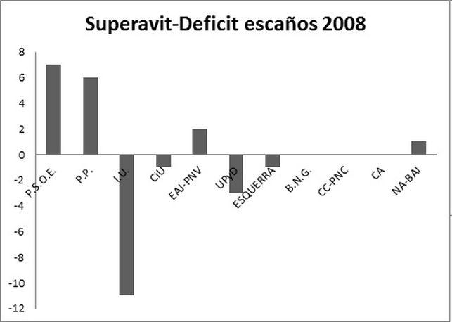 Sistema Electoral Desviacion 2008