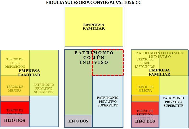 fiducia sucesoria conyugal vs 1056 CC